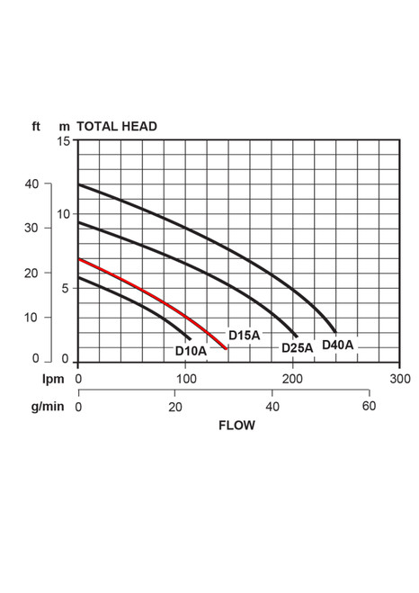 D15A  Performance Curve