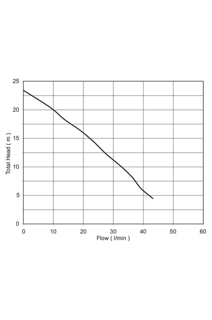 D23A/B Performance Curve