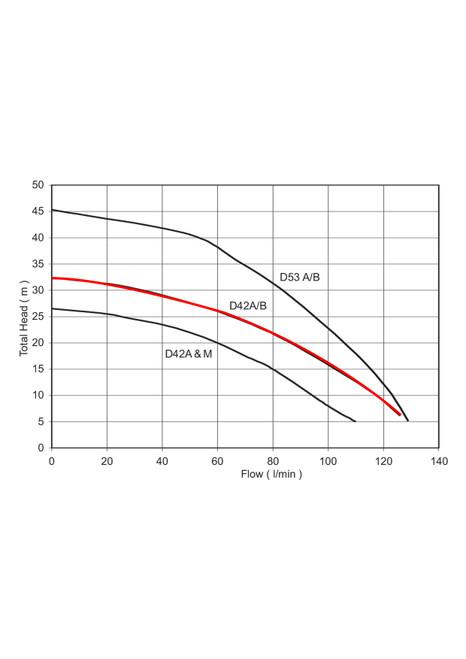D42A/B Performance Curve