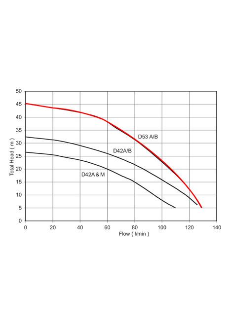 D53A/B Performance Curve