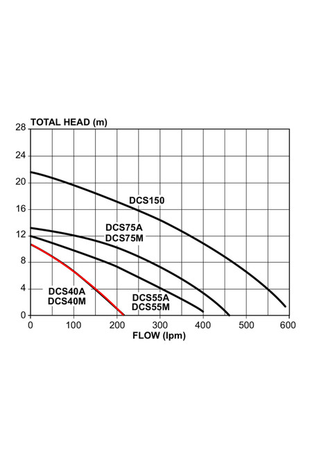 DCS40M Performance Curve