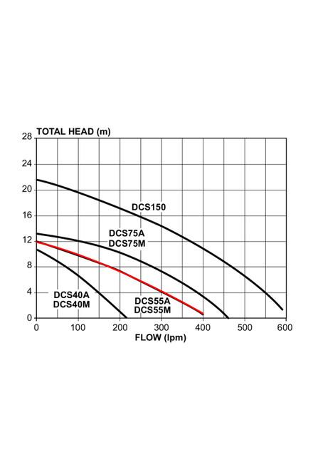 DCS55A Performance Curve