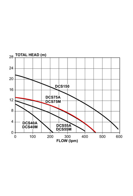 DCS75A  Performance Curve