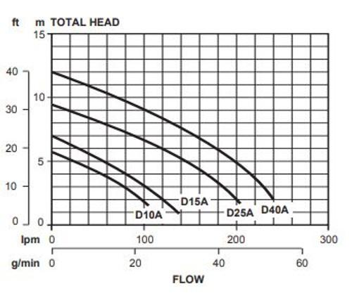 D25A Performance Curve