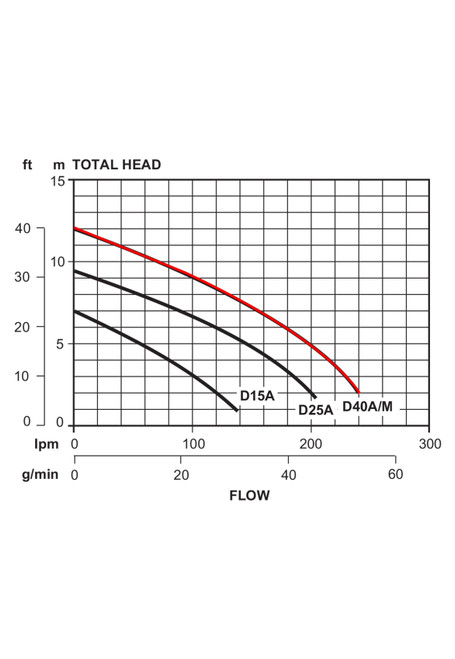 D40A Performance Curve