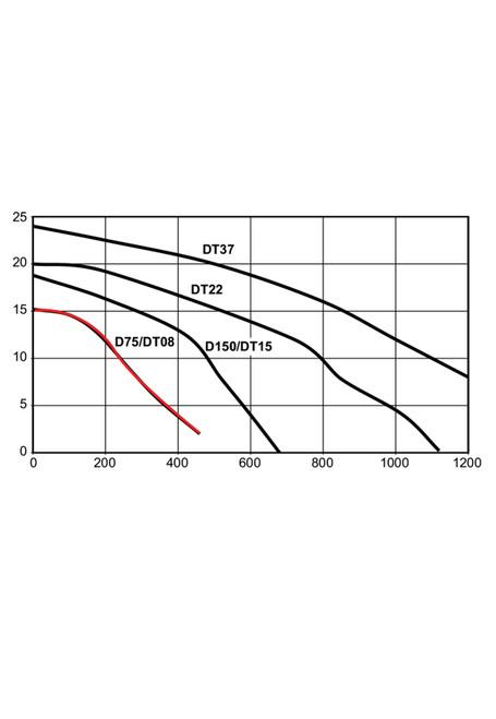 D75A  Performance Curve