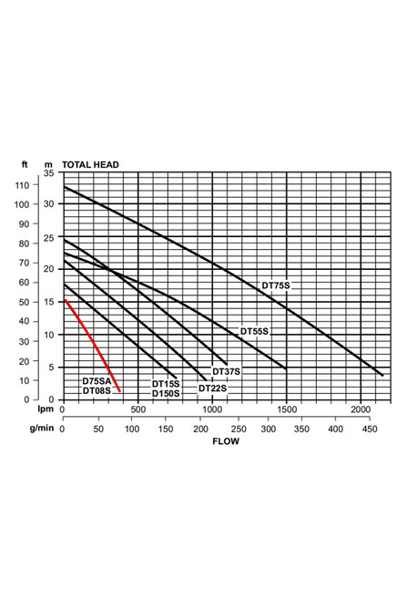 D75SA Performance Curve