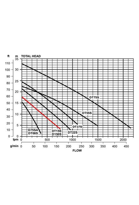 D150S Performance Curve
