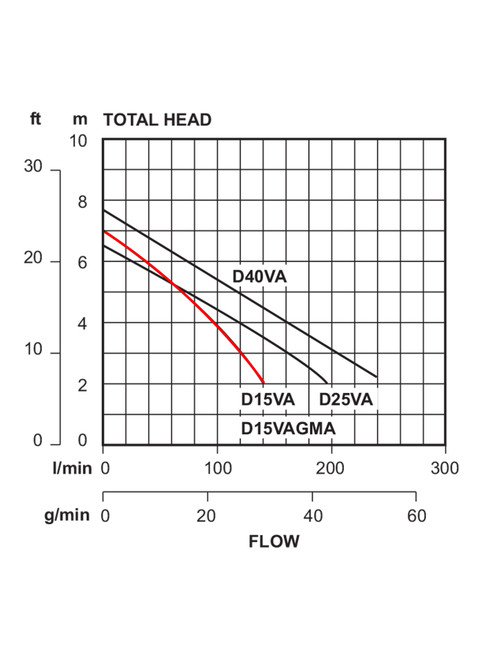 D15VA  Performance Curve