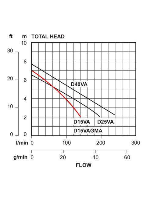 D15VA  Performance Curve