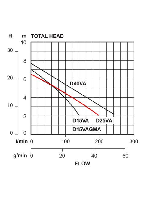 D25VA Performance Curve