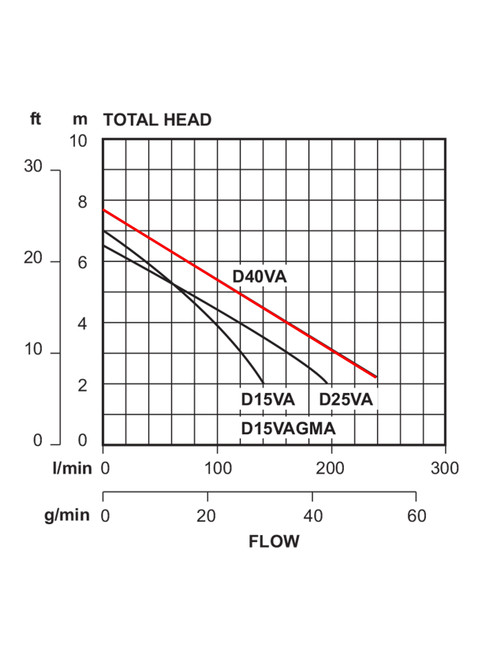 D40VA Performance Curve