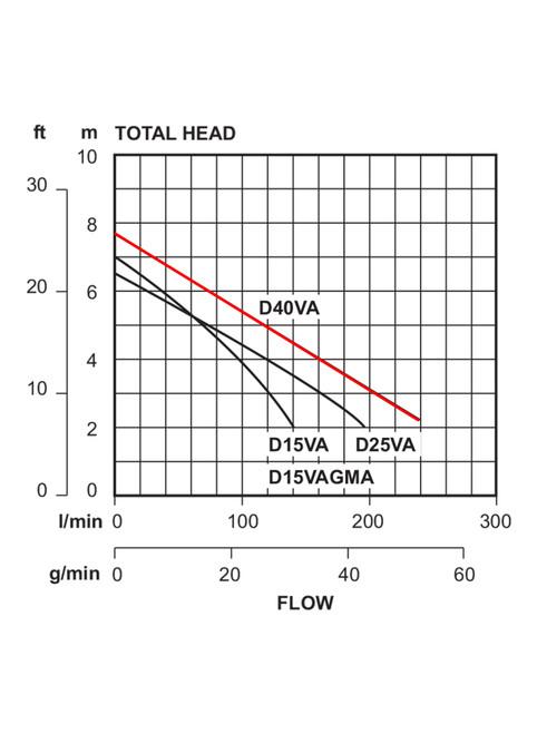 D40VA Performance Curve