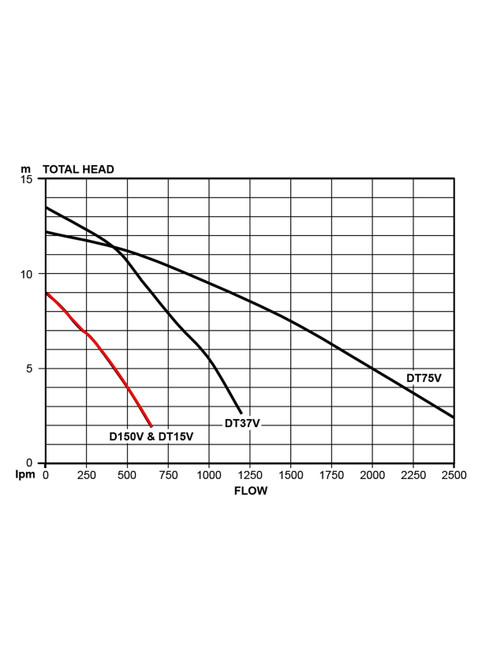 D150V Performance Curve