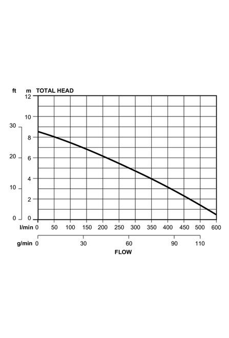 DT08V Performance Curve