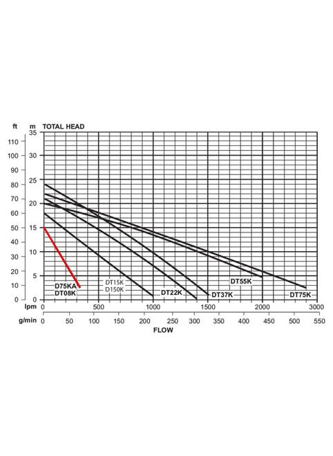 D75KM Performance Curve