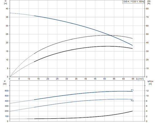 CM-SP Performance Curve