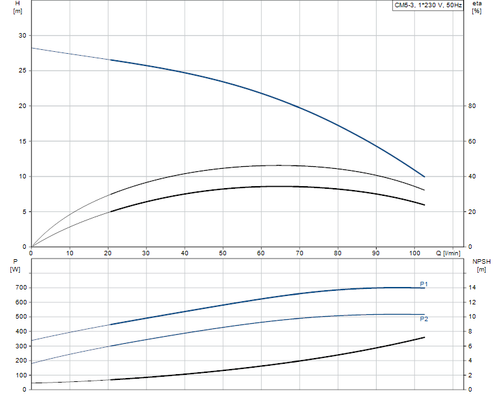 CM-SP Performance Curve