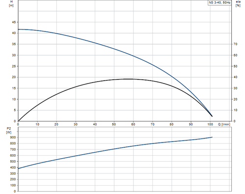 NS3-40  Performance Curve