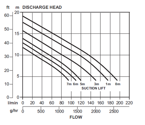 Dyanprime - X201  Performance Curve