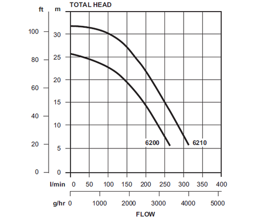Dynaflo 6210 Performance Curve