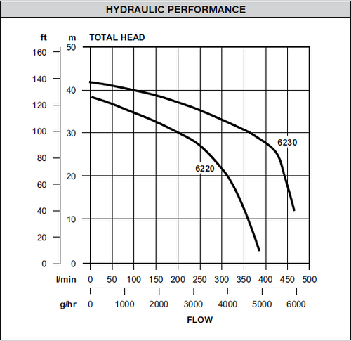 Dynaflo 62203 Performance Curve