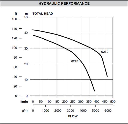 Dynaflo 62203SS  Performance Curve