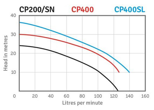 CP400SL Performance Curve