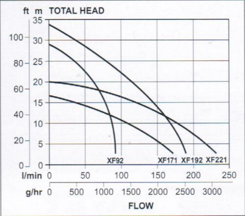 XF192 Performance Curve