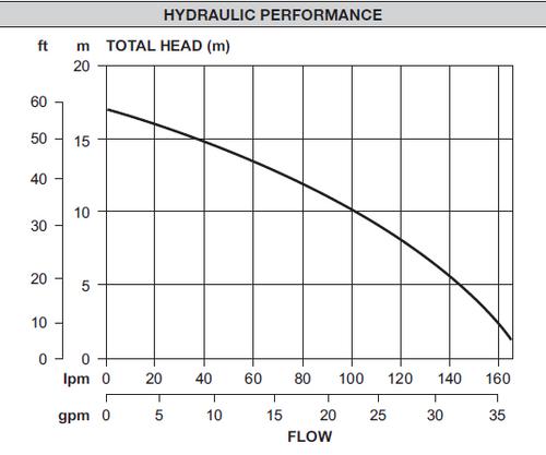 XF171D  Performance Curve