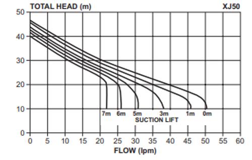 XJ50 Performance Curve