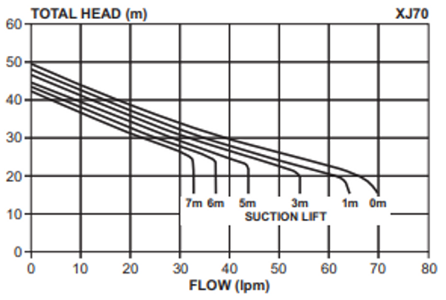 XJ70 Performance Curve