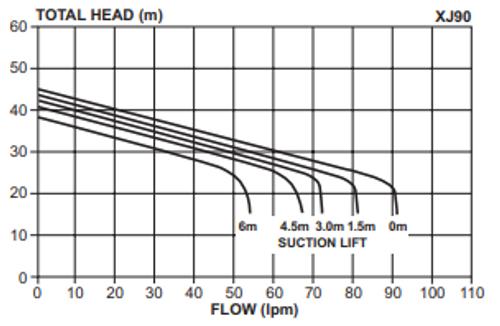 XJ90 Performance Curve