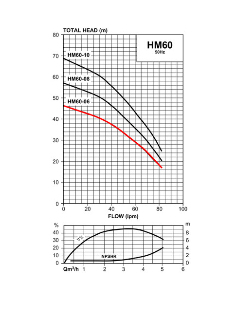 HM60-06/3  Performance Curve