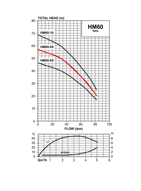 HM60-08/3 Performance Curve