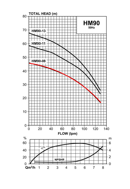 HM90-08/3  Performance Curve