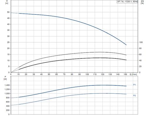 SP 7- 8 Performance Curve