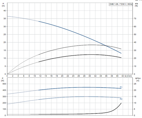 CMB 1-36 Performance Curve