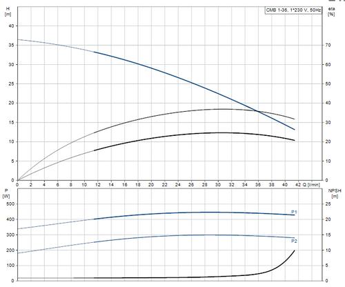 CMB 1-36 Performance Curve