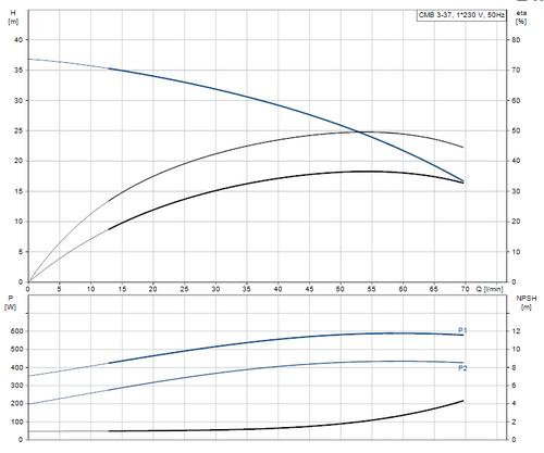 CMB3-37 Performance Curve