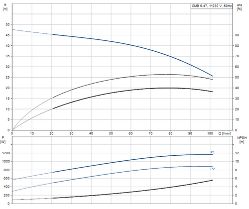 CMB 5-47 Performance Curve