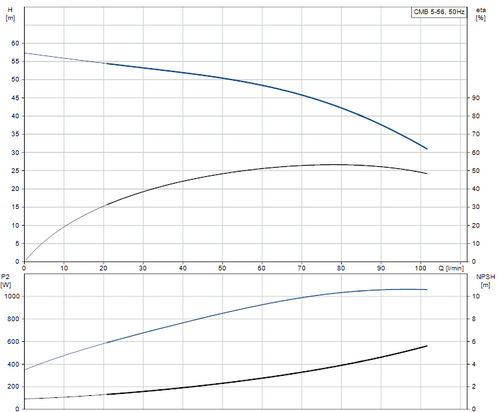 CMB 5-56 Performance Curve