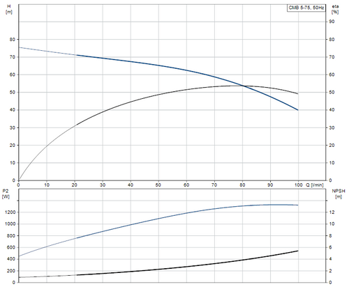 CMB 5-75 Performance Curve
