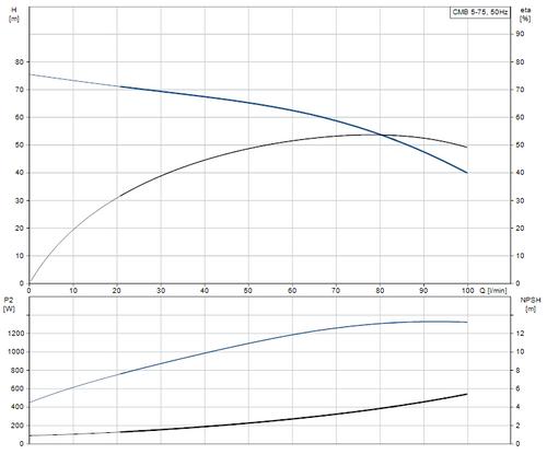 CMB 5-93 Performance Curve
