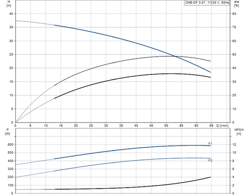 CMB-SP 3-37 Performance Curve