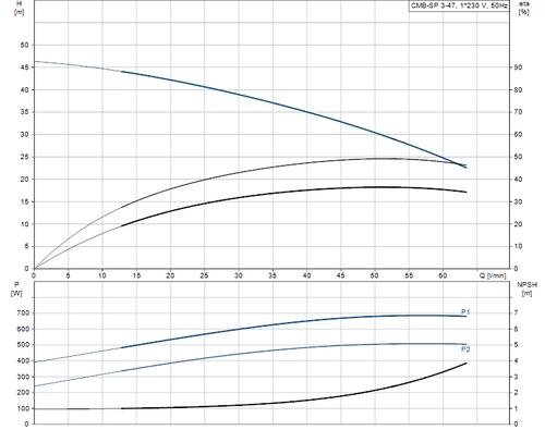 CMB-SP 3-47 Performance Curve