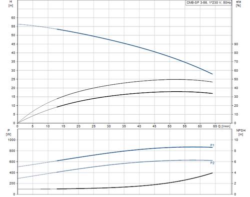 CMB-SP 3-56 Performance Curve