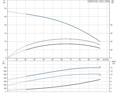 CMB-SP 5-28 Performance Curve