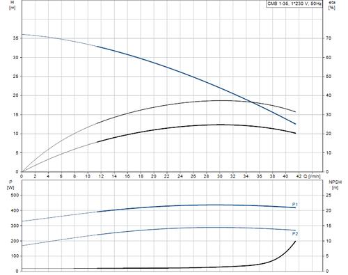 BASICLINE CMB1-36 Performance Curve