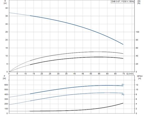 BASICLINE CMB3-37 Performance Curve